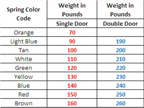 garage door springs color code considering the garage door sizes before replacing