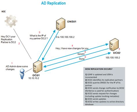 ad replication process overview servergeeks