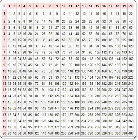 printable multiplication chart to 100 printable times table chart 18 images multiplication