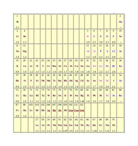 electronegativity chart template 14 sle electronegativity chart templates sle