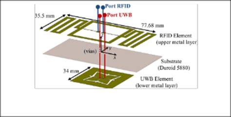 advancement  ultra wideband antennas  wearable applications