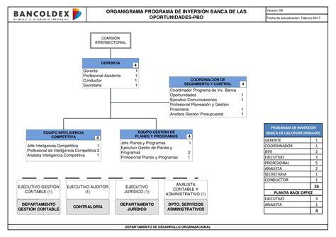 organigrama de un banco organigrama banco de mexico 28 images organigrama