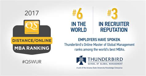 Qs Ranking 2017 Mba by Leading Global Career Education Network Ranks Thunderbird