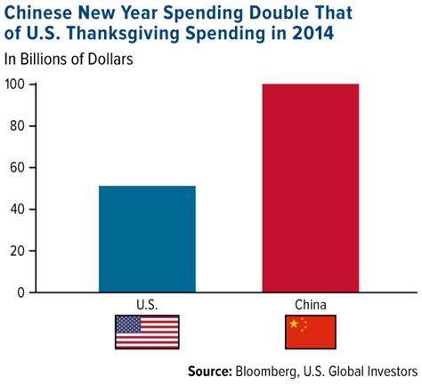 spending new year in china mind blowing china consumes more gold than the world