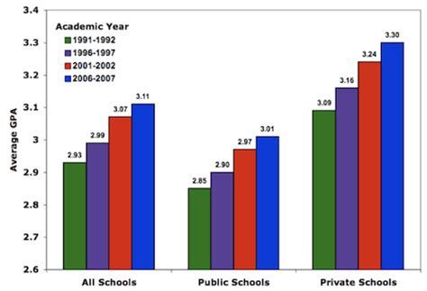 What Is Mba Gpa by Average Gpas At Top 50 B Schools In U S