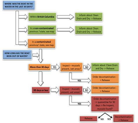 risk assessment process flowchart risk assessments notification flowchart 28 images