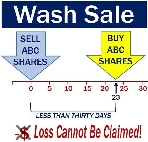 What Is Wash Sale | what is wash sale 28 images tax loss harvesting and