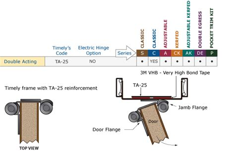 double swing hinge installation hinge preps timely industries