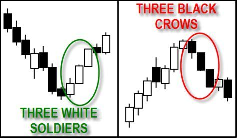 Candlestick Pattern   FOREXimf.com