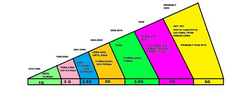 mobile wireless network the 5th generation mobile wireless networks key concepts