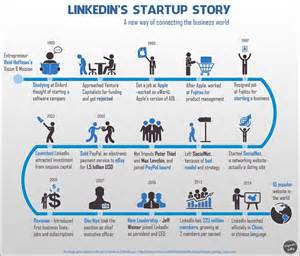 How Started Linkedin S Start Up Story How Hoffman Started The