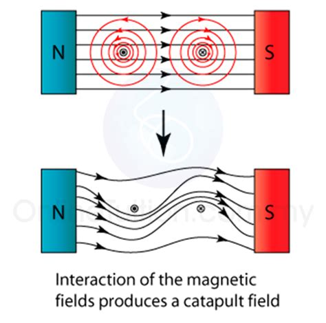 external magnetic field inductor effect of external magnetic field on inductor 28 images inductance14 uy1 magnetic field