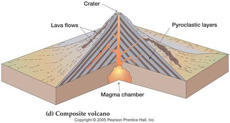 composite volcano diagram composite volcano clipart clipartxtras