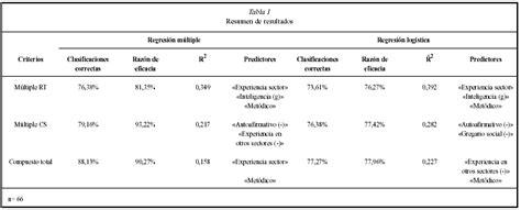 Mba Vs Masters In Industrial Organizational Psychology by Psicothema Utilidad De Los Criterios Compuestos Y