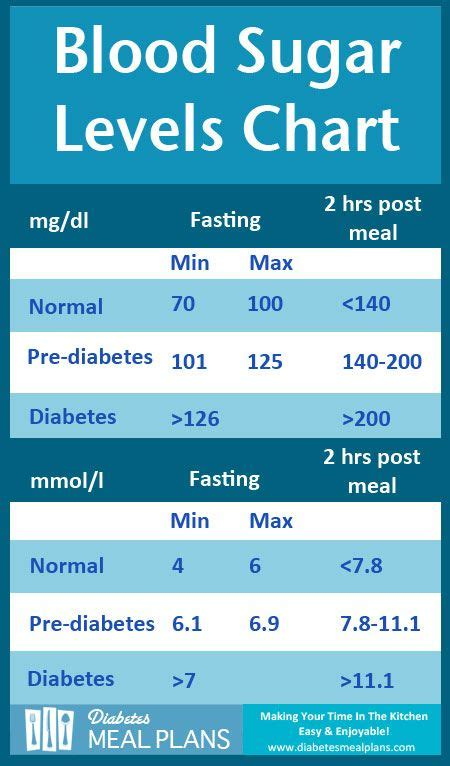 diabetes blood sugar levels chart printable exercise