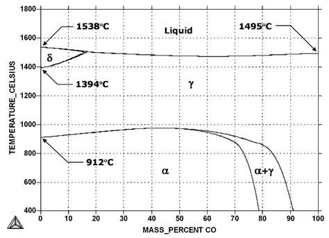 diagramme de phase fe cu iron cobalt fe co phase diagram