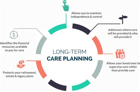 the process of long term care planning long term care planning santa barbara tisdale insurance