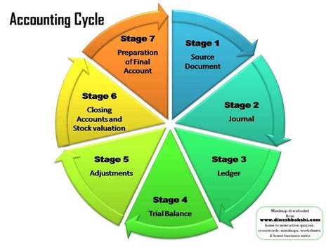 cycle economics and personal finance books best 25 the accounting cycle ideas on