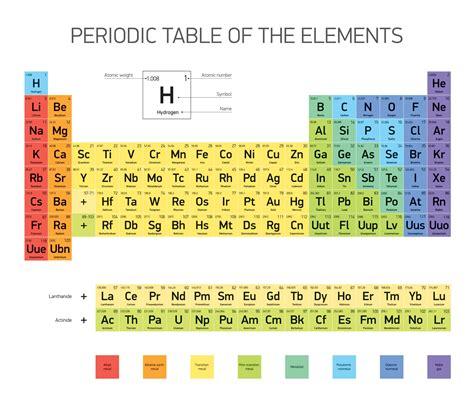 spiegazione della tavola periodica tavola periodica descrizione e spiegazione studenti it