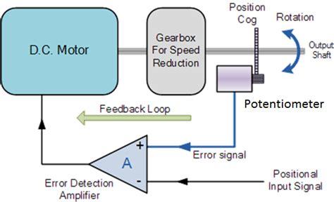 working principle of dc servo motor week 9