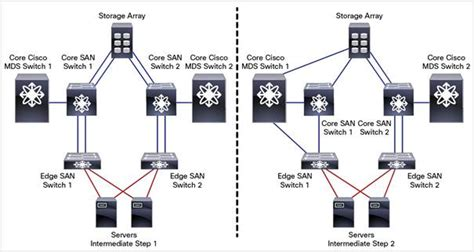 mds diagram transparently migrate a san from a heterogeneous