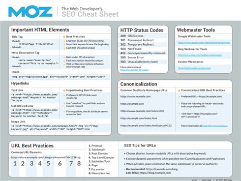 70 Useful Inbound Marketing Checklists Cheat Sheets And Advanced Guides Seo Checklist Template
