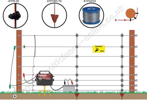 electric fence wiring diagram electric fencing for foxes