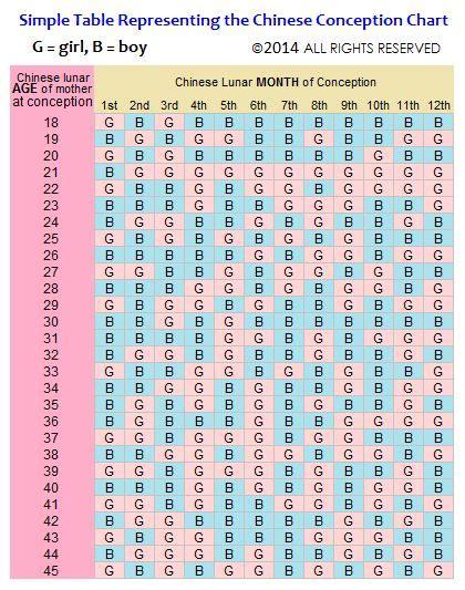 Conception Date Calendar Conceive Baby Calendar