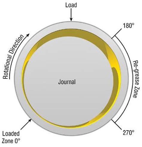design a journal bearing journal bearing verkt 248 y