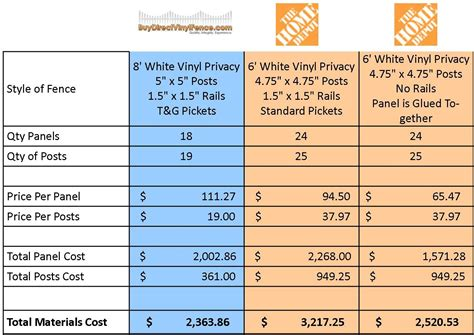 comparing home depot vinyl fence part one price home depot vinyl fencing buy direct