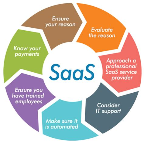 best service software what to consider while implementing saas vmoksha