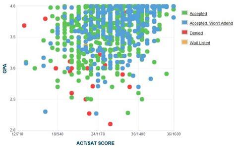 Ku Mba Admission Requirements by Of Utah Gpa Act Score Sat Score Data