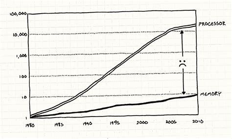 ram and processor speed data locality 183 optimization patterns 183 programming