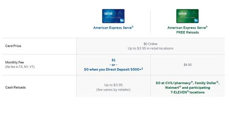 Can An American Express Gift Card Be Reloaded - american express launches new green serve card quot american express serve free reloads