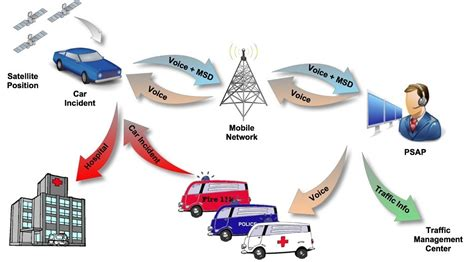 cadenas coche obligatorio el sistema ecall de llamadas de emergencia ser 225