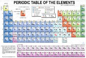 periodic table with atomic mass for pinterest