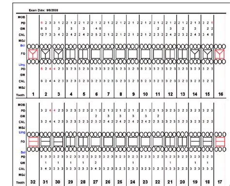 periodontal chart template 87 perio chart template dental charting template