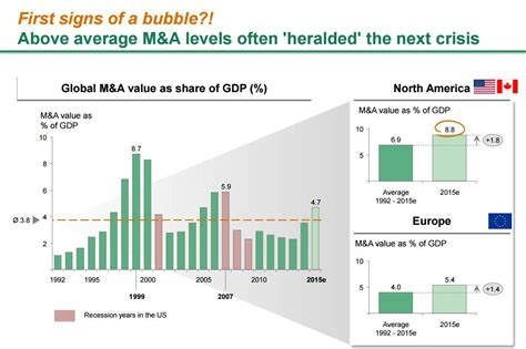How To Get Bcg To Pay For Mba by Why You Don T Want A New In M A Now By Bcg Trading