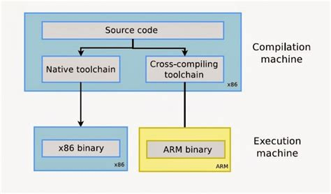 design of linkage editor cross compiler and linkage editor for arm soc development