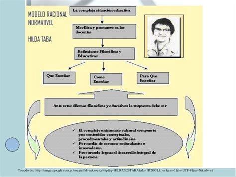 Resumen Sobre El Modelo Curricular De Hilda Taba Hilda Taba M