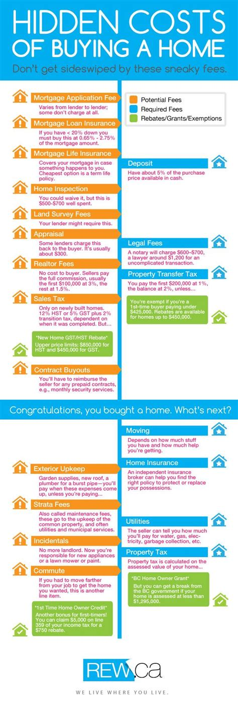 what bills to expect when buying a house 1000 ideas about home buying process on pinterest home buying first time home
