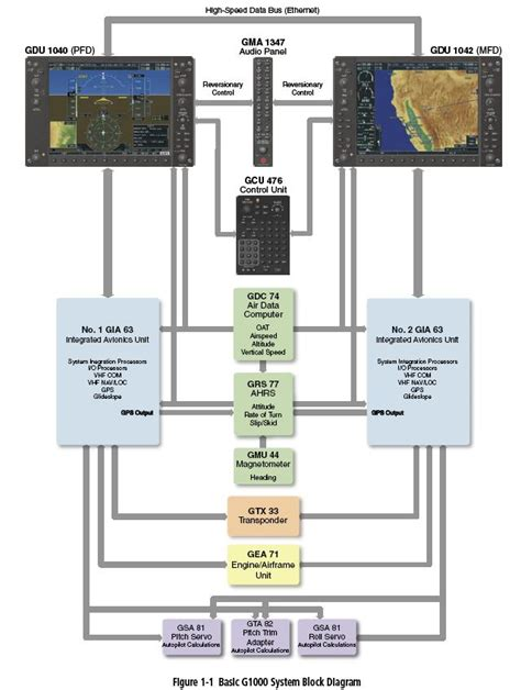 block diagram system ahrs failure on the 172s g1000 pilots of america