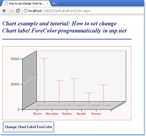 html format label text how to change chart label text color in asp net