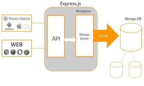 Express Js App Layout | express js mobile app development pros and cons of node