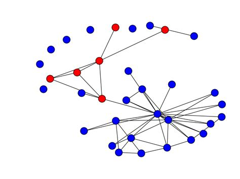 layout in networkx python how to draw subgraph using networkx stack overflow