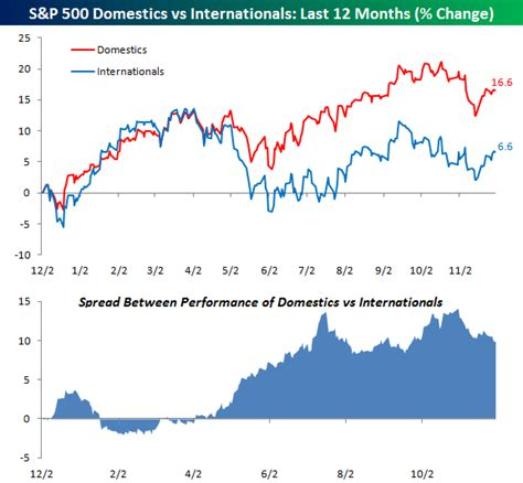 select comfort stock history performance of s p 500 international vs domestic stocks