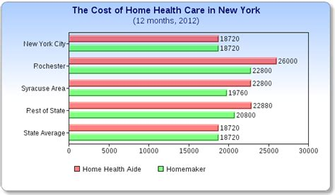 in home health care cost 2019 2020 new car release date