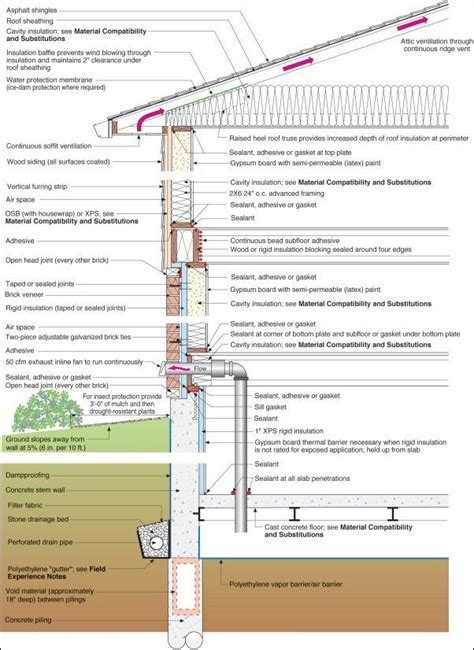 garage wall section   Building Profile: Cold Climate