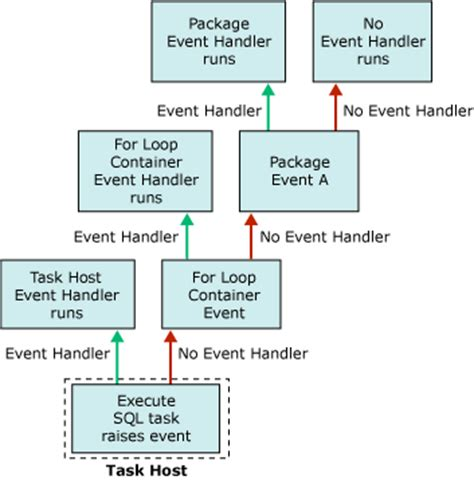 event wiring diagram wiring diagram with description