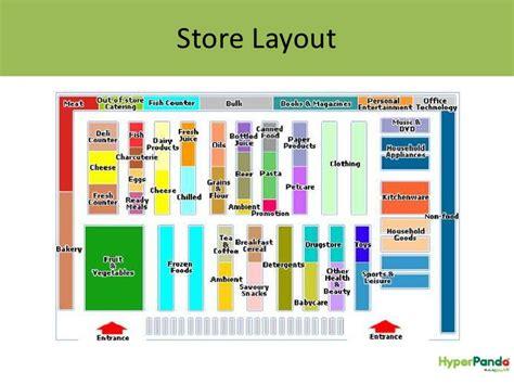 supermarket website layout hyper panda dubai